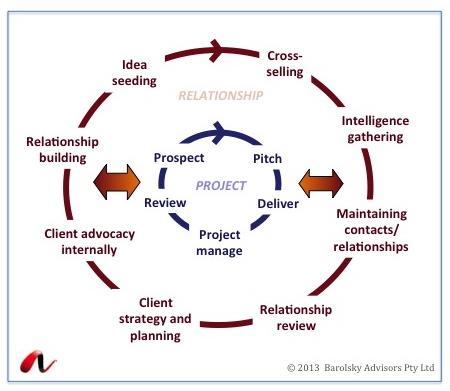 May | 2013 | Relationship Capital