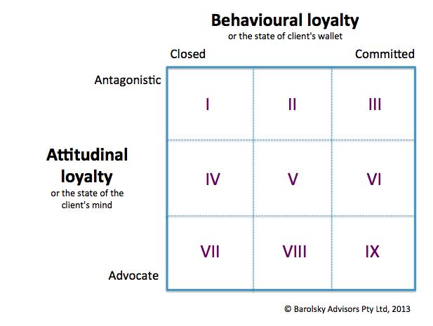 ATTITUDINAL LOYALTY EPUB