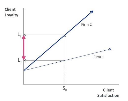 phd thesis on customer retention